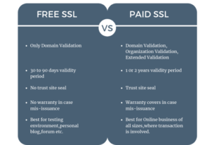 DIFFERNCE BETWEEN FREE SSL AND PAID SSL